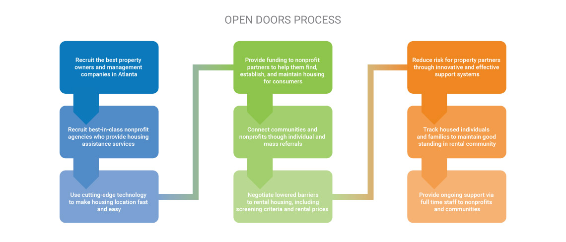 Open Doors Atl Making Connections To Bring People Home